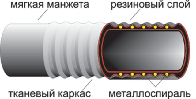 Резинотехнические изделия